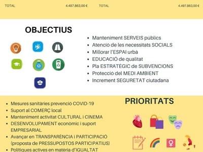 Bellpuig aprova els pressupostos pel 2021