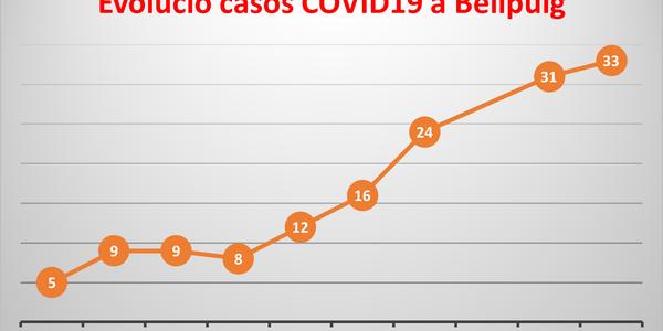 L'Ajuntament Informa de l'increment de casos positius per COVID19 a Bellpuig